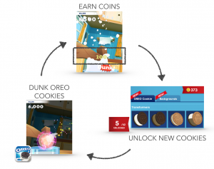 CM_OREO_Twist_Lick_Dunk_Core_Loop