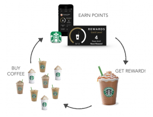 CM__Starbucks_Coffee_Card_Core_Loop